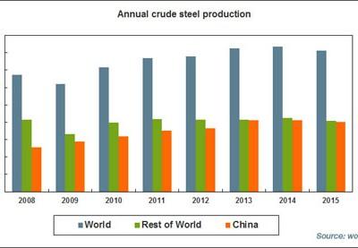 La production mondiale d'acier en baisse