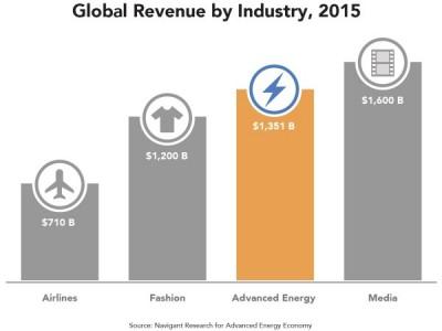 Les chiffres du marché mondial de l'énergie au beau fixe en 2015
