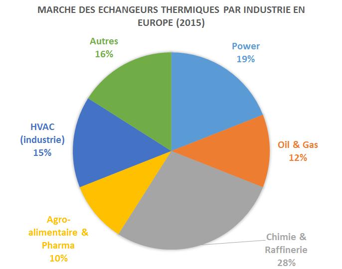 marche-echangeur-thermique-industrie
