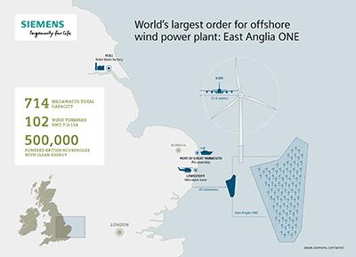 Siemens reçoit la plus grande commande mondiale d'éolien offshore