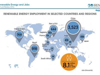 Plus de 8 millions de personnes travaillent dans les énergies renouvelables