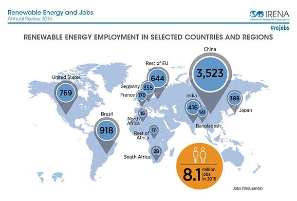 8-millions-personnes-travaillent-energies-renouvelables