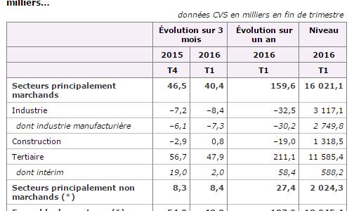 L'emploi en baisse dans l'industrie au premier trimestre