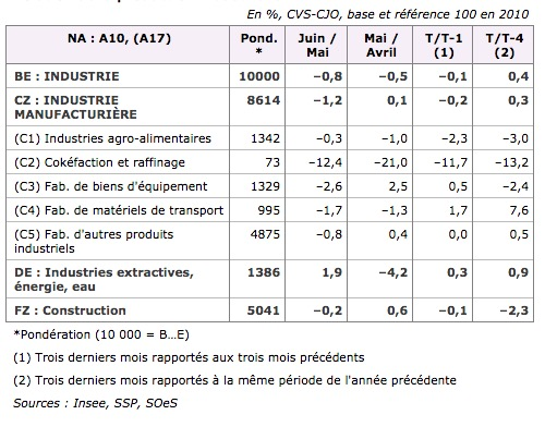 production-industrielle-baisse-juin