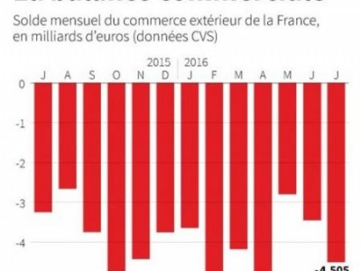 Le déficit commercial de la France se creuse