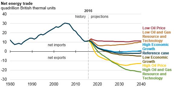 Les États-Unis exportateurs net d'énergie en 2026 ?