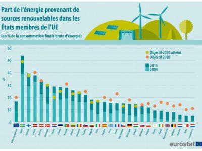 11 états européens ont déjà atteint leurs objectifs d'EnR
