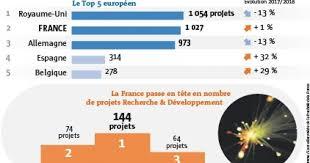 Investissements étrangers – L'Allemagne devancée par la France