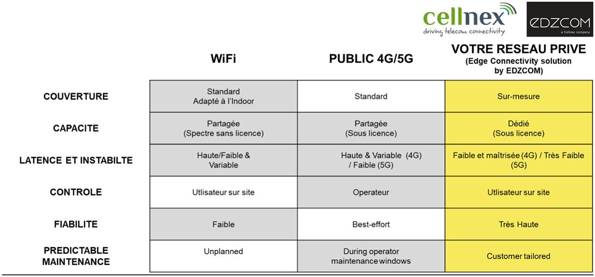 Les raisons de déployer des réseaux mobiles privés sont présentées dans le tableau ci-dessous